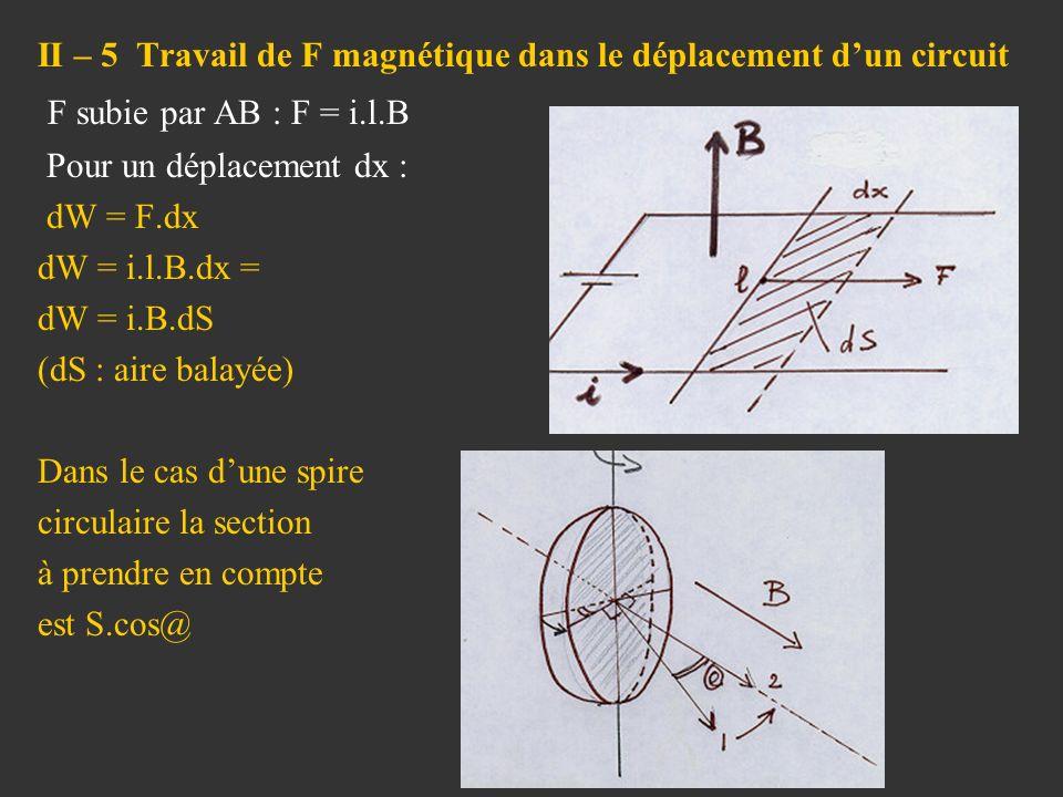 II – 5 Travail de F magnétique dans le déplacement d'un circuit