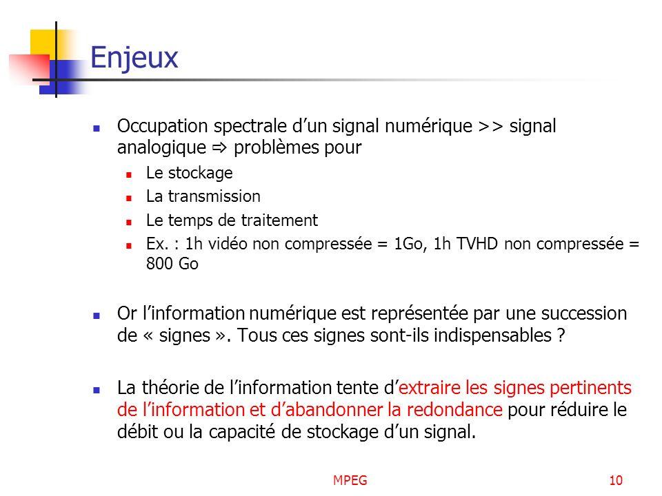 EnjeuxOccupation spectrale d'un signal numérique >> signal analogique  problèmes pour. Le stockage.