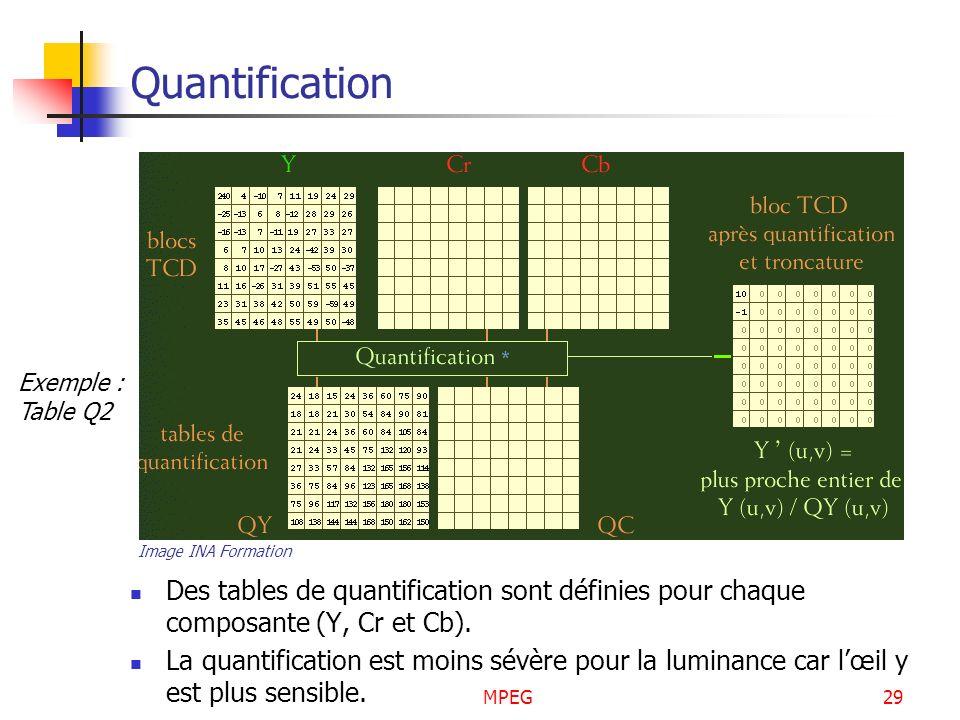 Quantification Exemple : Table Q2. Image INA Formation. Des tables de quantification sont définies pour chaque composante (Y, Cr et Cb).