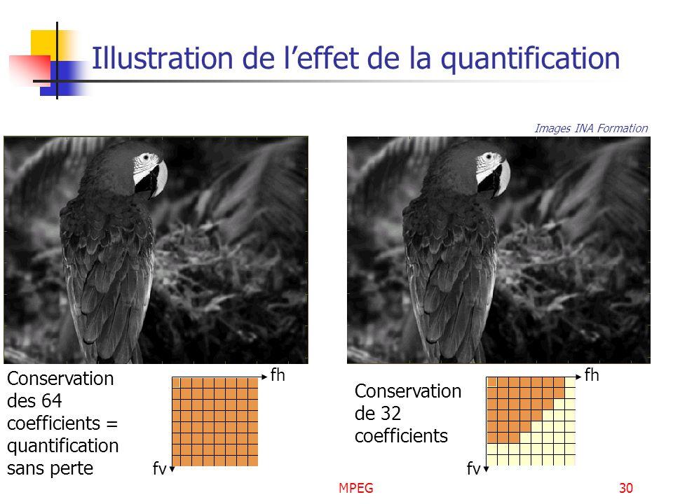 Illustration de l'effet de la quantification