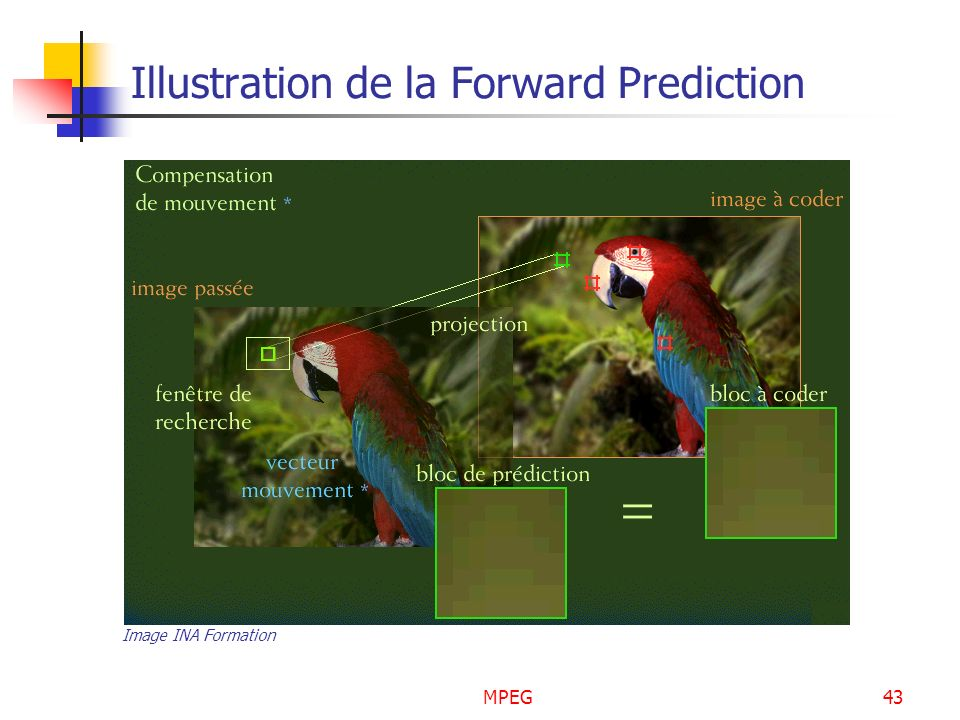 Illustration de la Forward Prediction