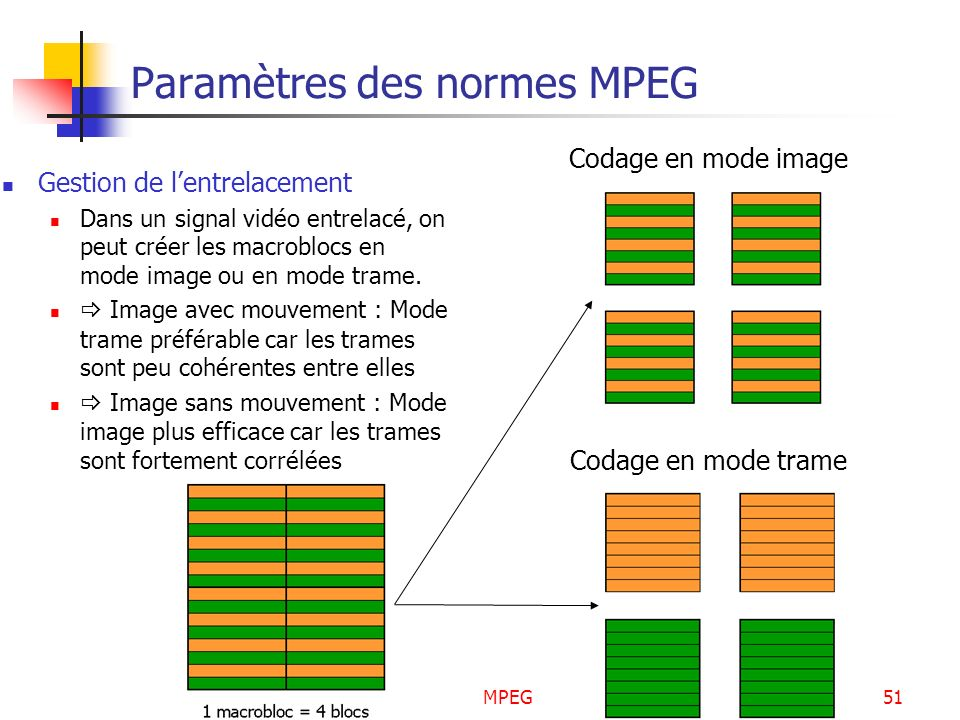 Paramètres des normes MPEG