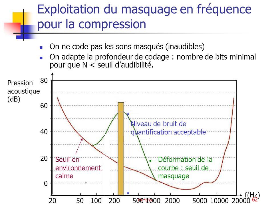 Exploitation du masquage en fréquence pour la compression