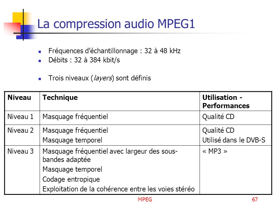 La compression audio MPEG1