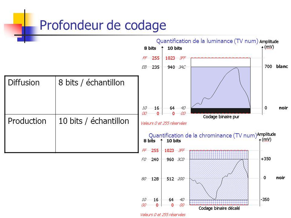 Profondeur de codage Diffusion 8 bits / échantillon Production