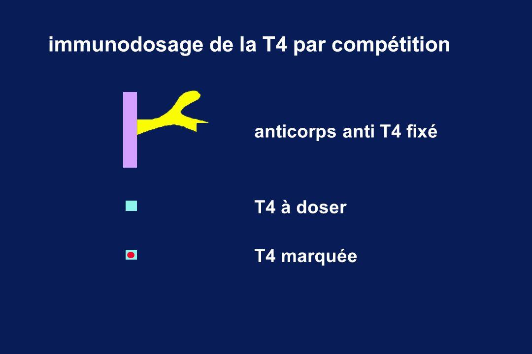 immunodosage de la T4 par compétition