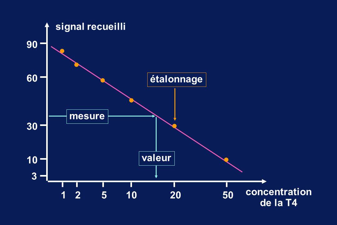 signal recueilli 90 60 étalonnage mesure 30 valeur 10 3 concentration de la T4 1 2 5 10 20 50