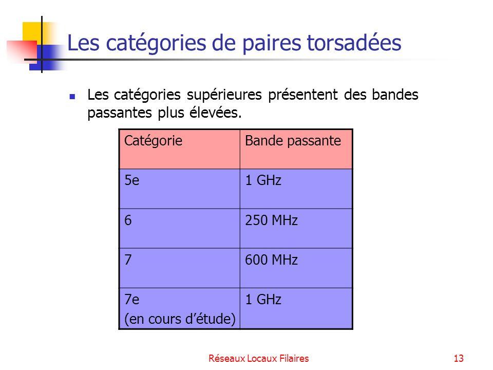 Les catégories de paires torsadées
