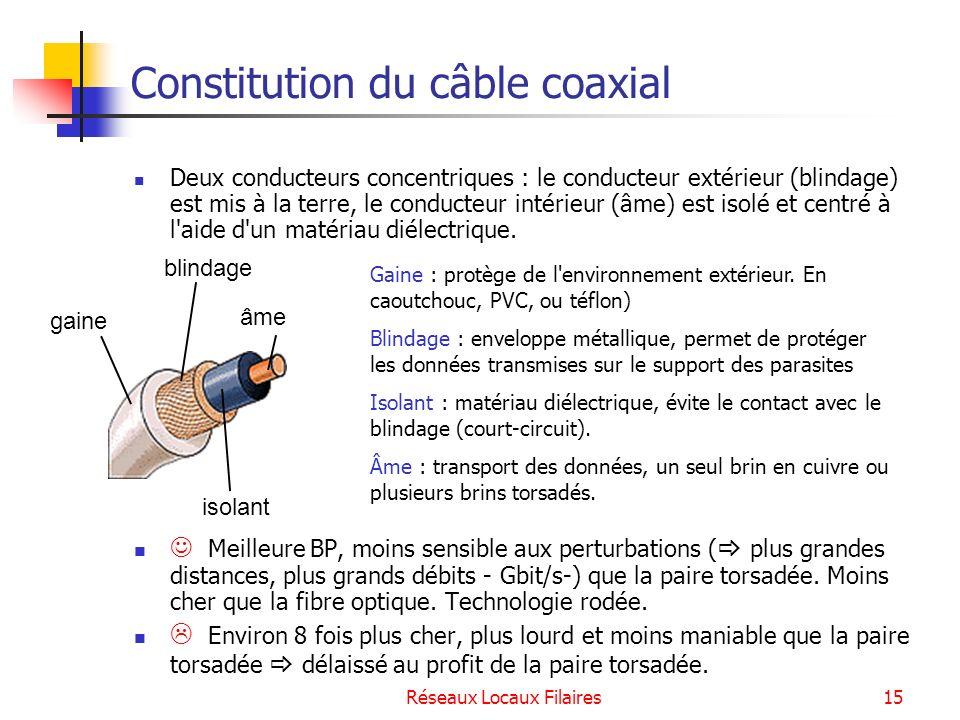 Constitution du câble coaxial