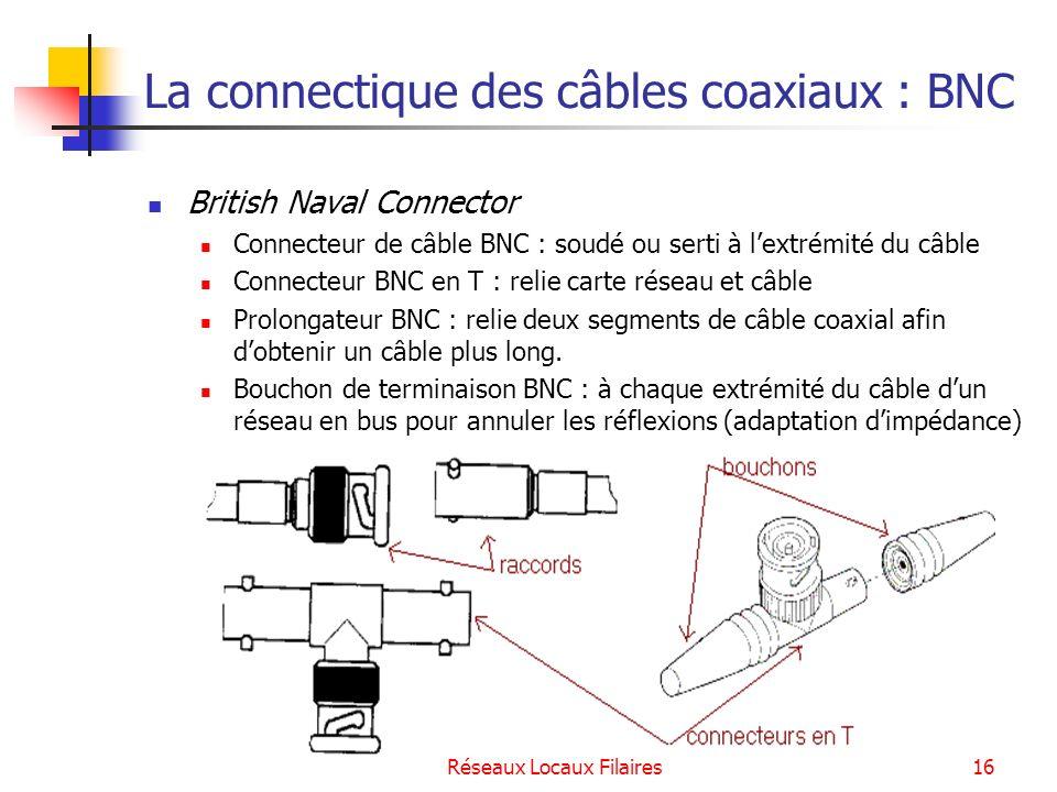 La connectique des câbles coaxiaux : BNC