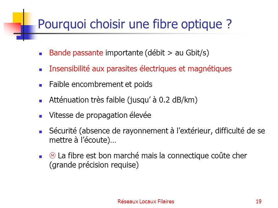 Pourquoi choisir une fibre optique