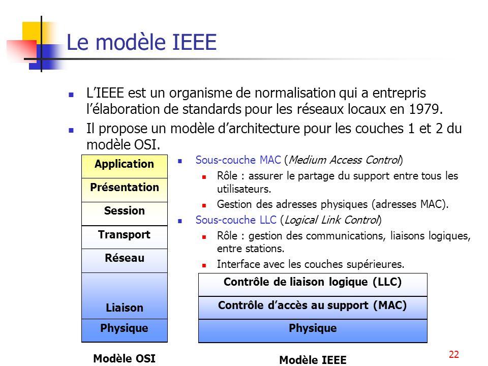 Contrôle d'accès au support (MAC) Contrôle de liaison logique (LLC)