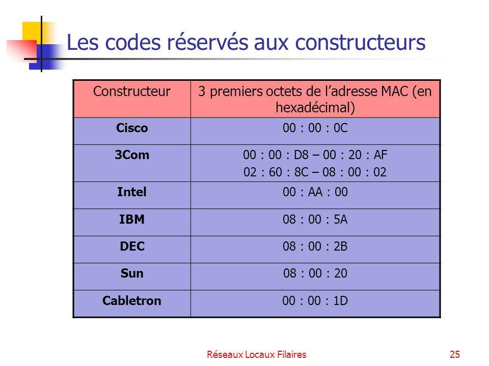 Les codes réservés aux constructeurs