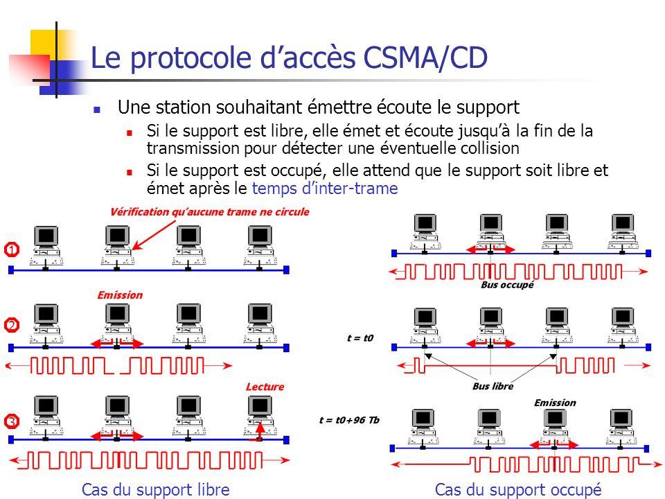 Le protocole d'accès CSMA/CD