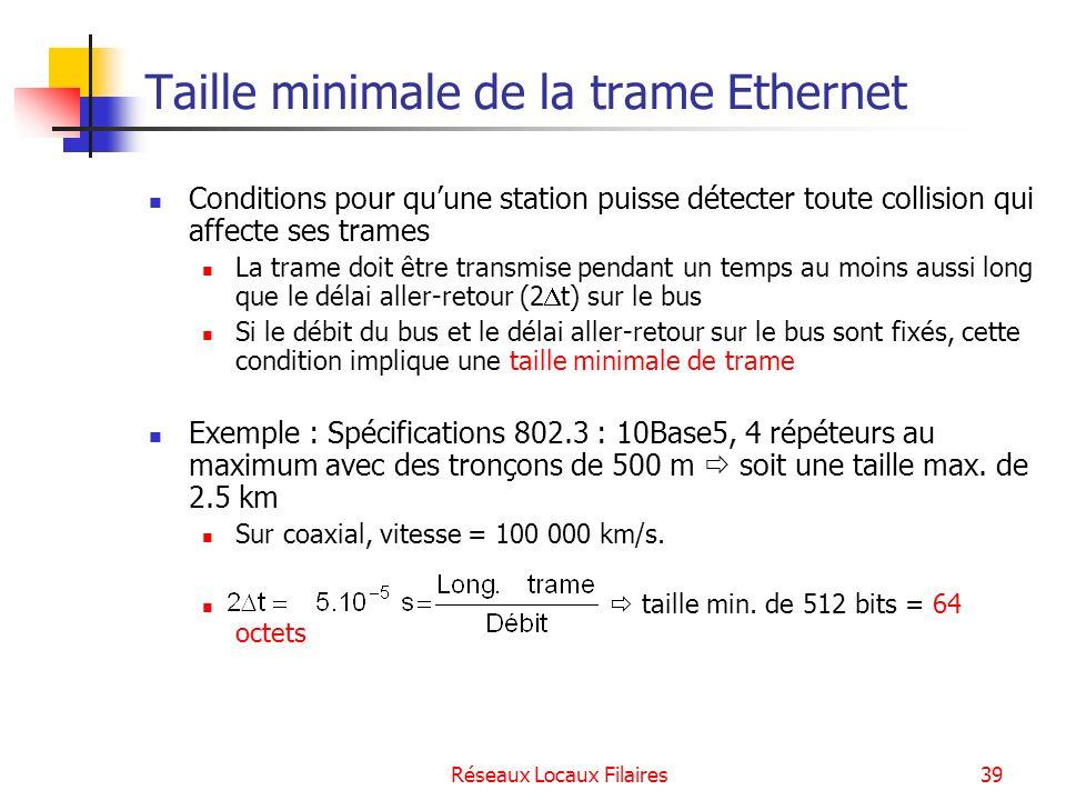 Taille minimale de la trame Ethernet