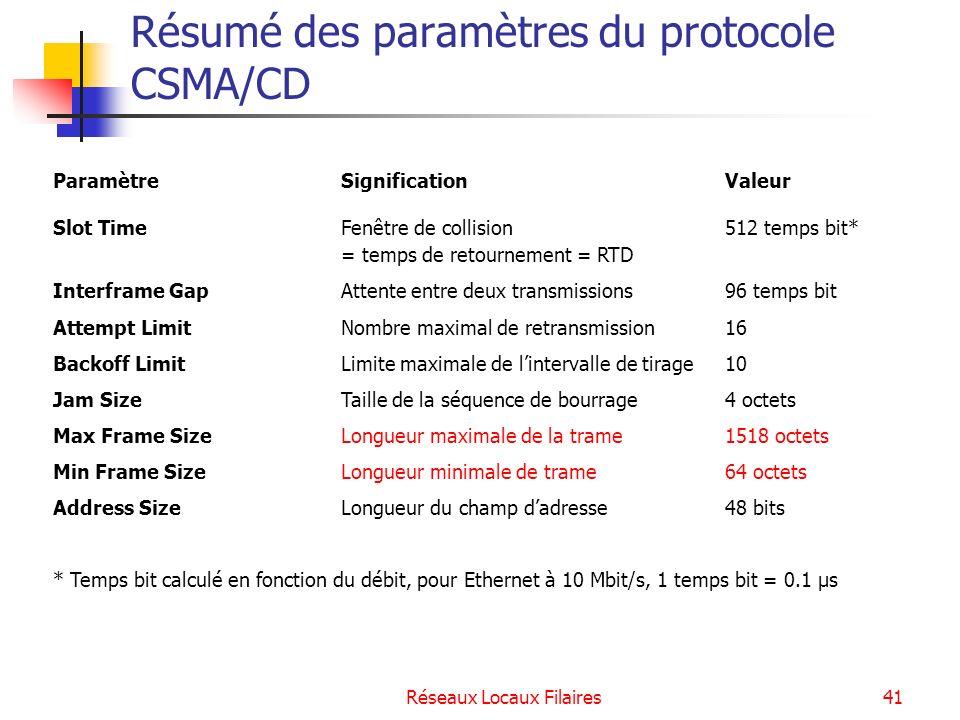 Résumé des paramètres du protocole CSMA/CD