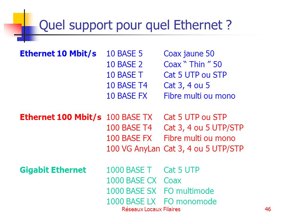 Quel support pour quel Ethernet