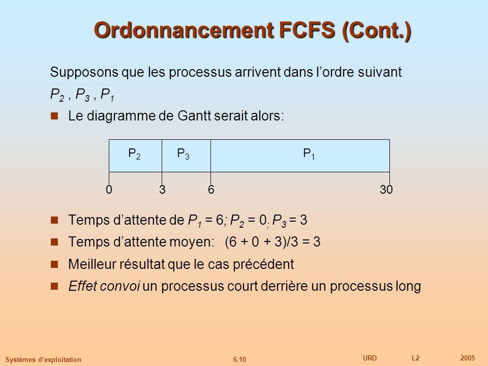 Ordonnancement FCFS (Cont.)
