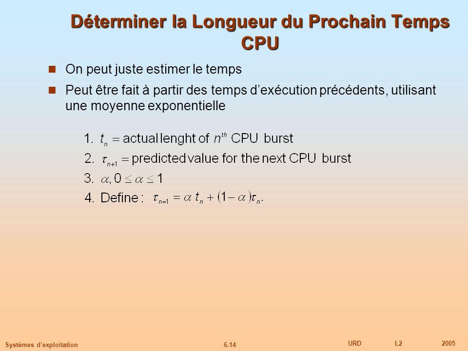 Déterminer la Longueur du Prochain Temps CPU
