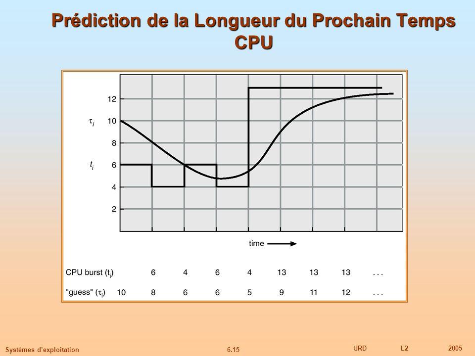Prédiction de la Longueur du Prochain Temps CPU