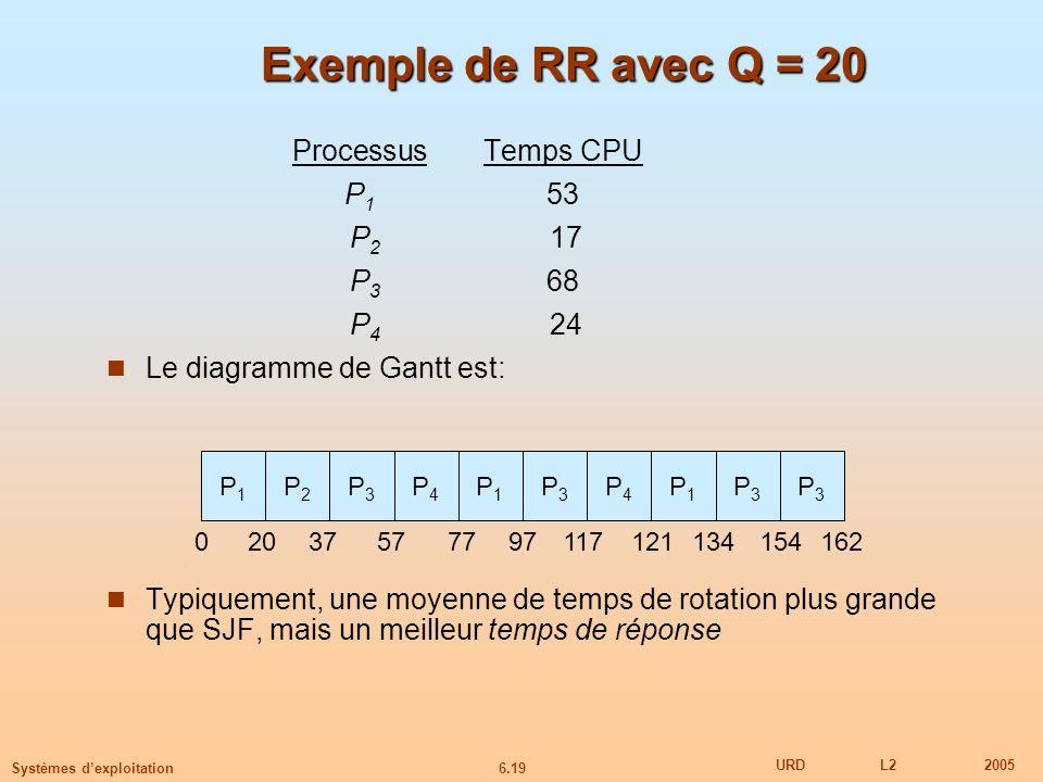 Exemple de RR avec Q = 20 Processus Temps CPU P1 53 P2 17 P3 68 P4 24