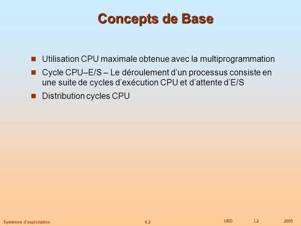 Concepts de Base Utilisation CPU maximale obtenue avec la multiprogrammation.