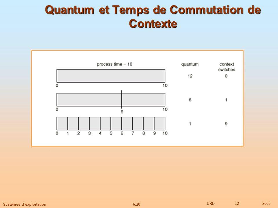 Quantum et Temps de Commutation de Contexte
