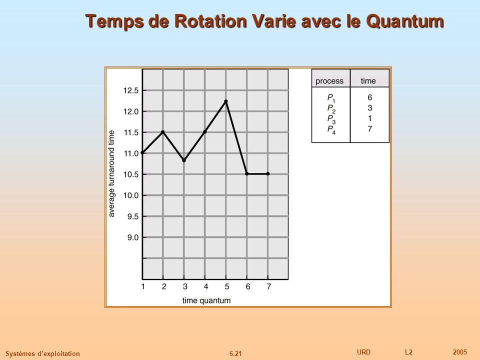Temps de Rotation Varie avec le Quantum