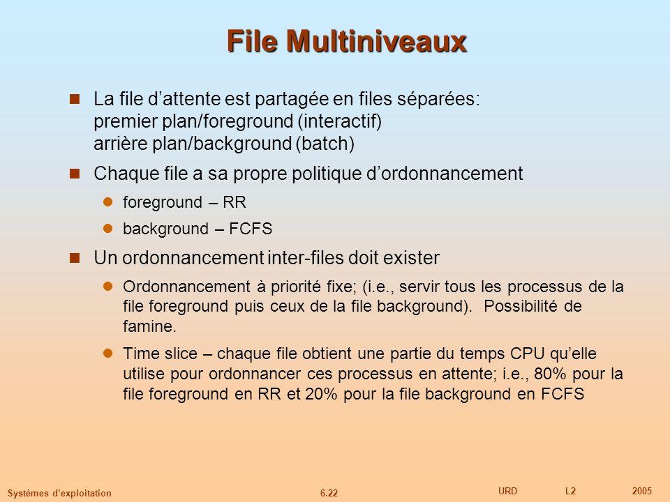 File Multiniveaux La file d'attente est partagée en files séparées: premier plan/foreground (interactif) arrière plan/background (batch)