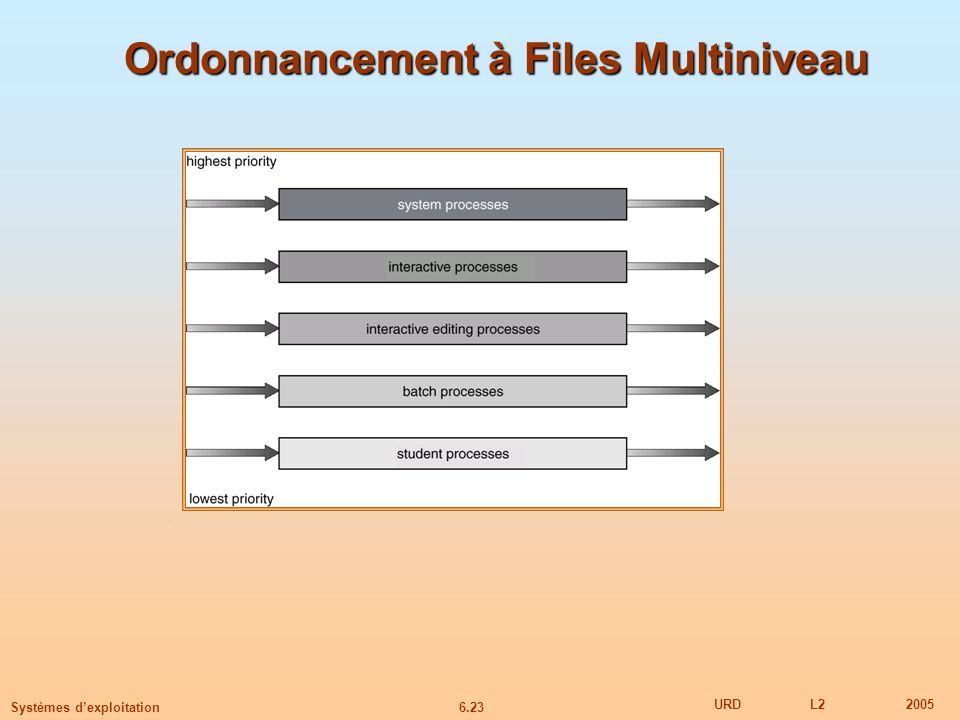 Ordonnancement à Files Multiniveau