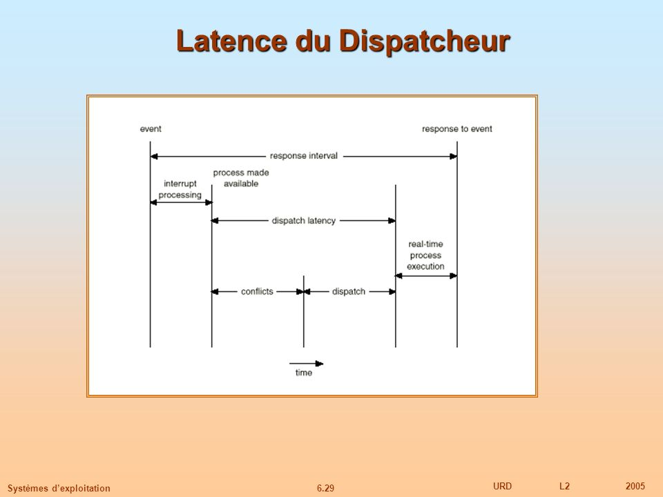 Latence du Dispatcheur