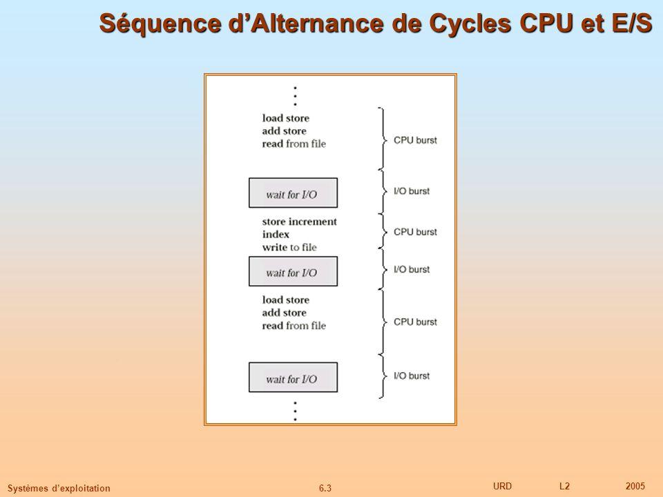 Séquence d'Alternance de Cycles CPU et E/S