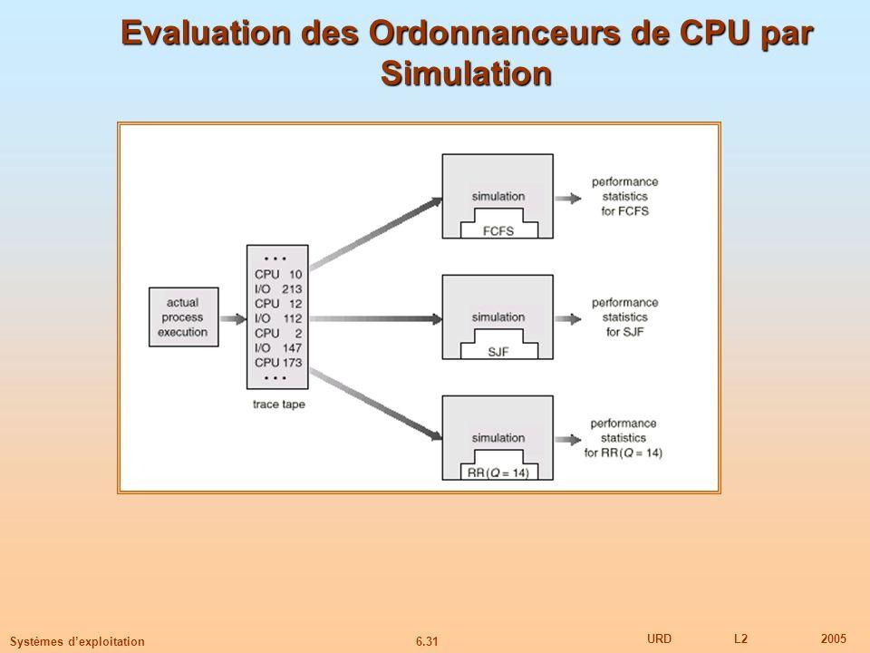 Evaluation des Ordonnanceurs de CPU par Simulation