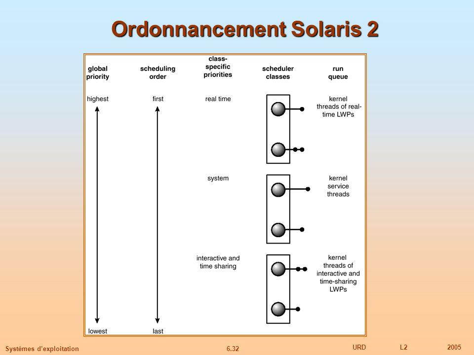 Ordonnancement Solaris 2