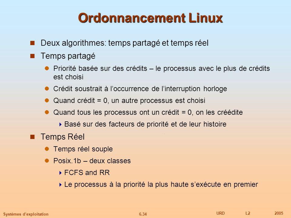 Ordonnancement Linux Deux algorithmes: temps partagé et temps réel