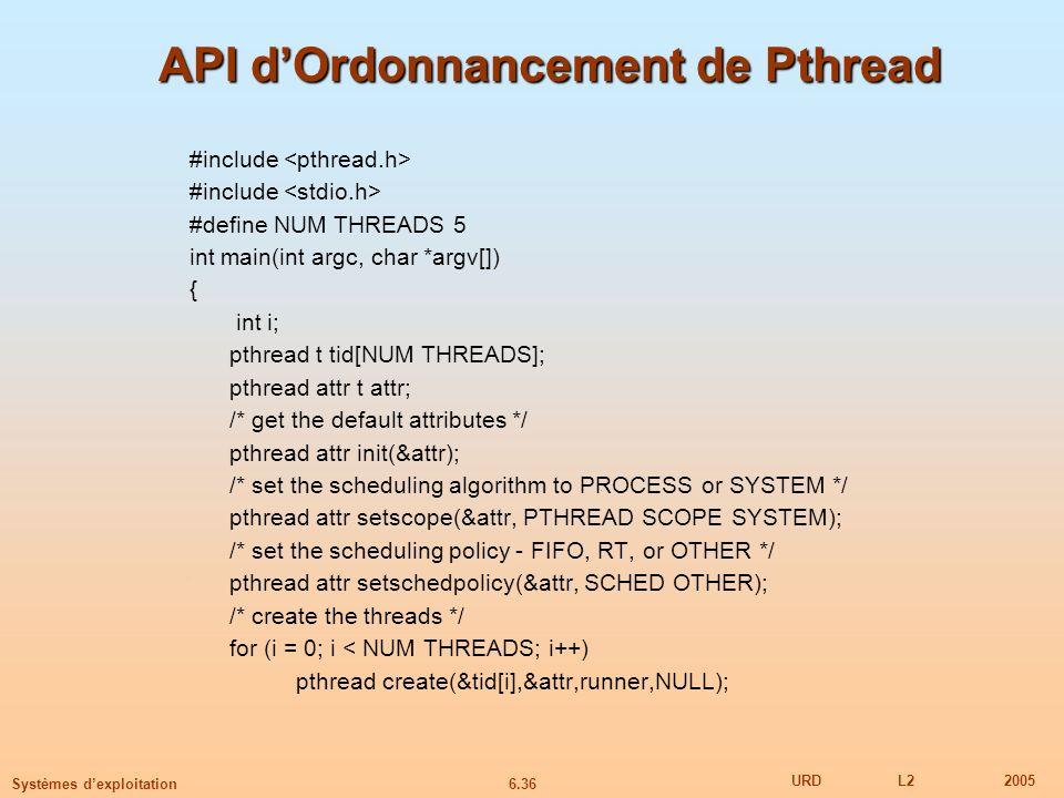 API d'Ordonnancement de Pthread