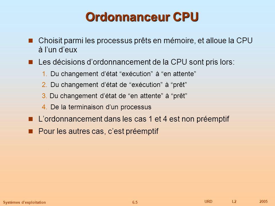 Ordonnanceur CPU Choisit parmi les processus prêts en mémoire, et alloue la CPU à l'un d'eux.