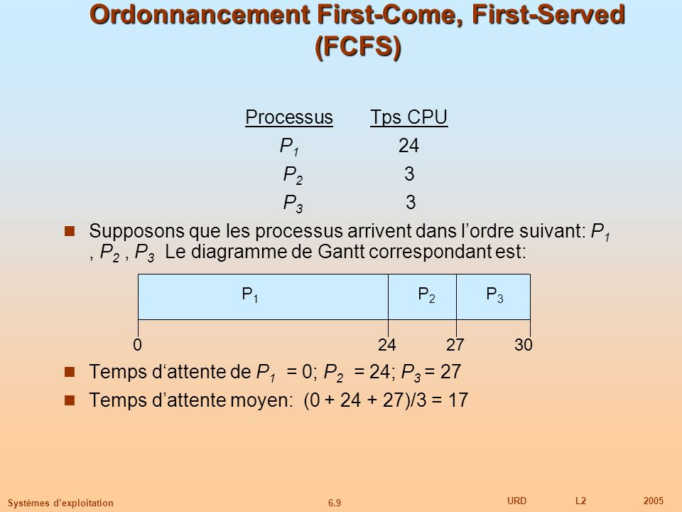 Ordonnancement First-Come, First-Served (FCFS)