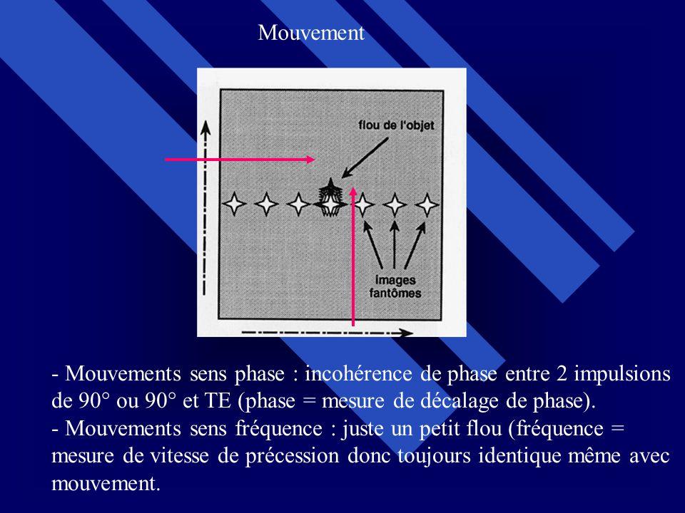 Mouvement Mouvements sens phase : incohérence de phase entre 2 impulsions. de 90° ou 90° et TE (phase = mesure de décalage de phase).