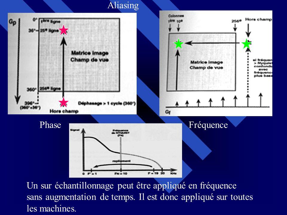 Aliasing Phase. Fréquence. Un sur échantillonnage peut être appliqué en fréquence. sans augmentation de temps. Il est donc appliqué sur toutes.