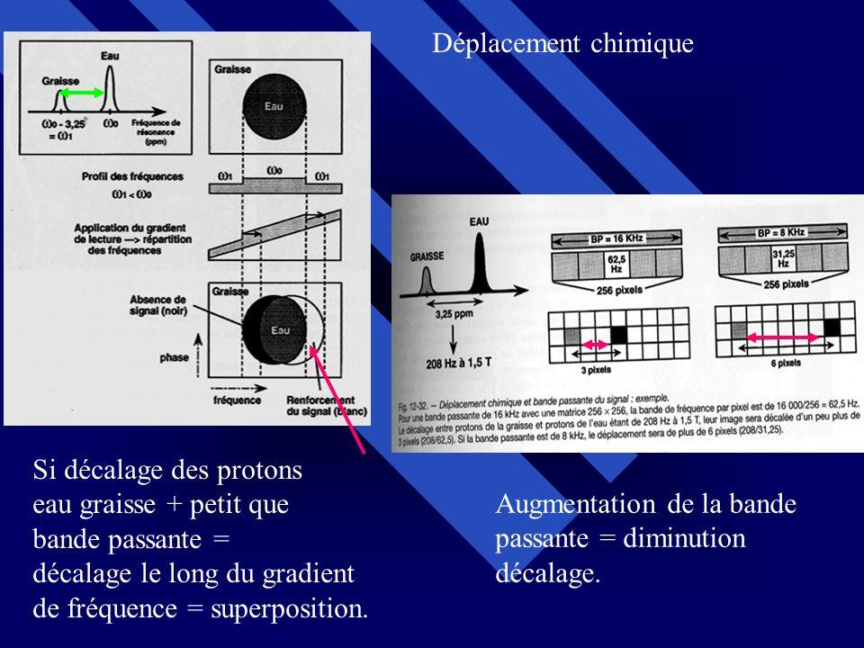 Déplacement chimique Si décalage des protons. eau graisse + petit que. bande passante = décalage le long du gradient.