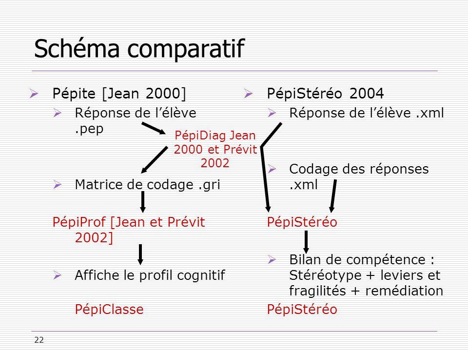 PépiDiag Jean 2000 et Prévit 2002