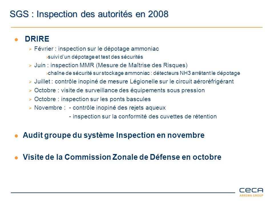 SGS : Inspection des autorités en 2008