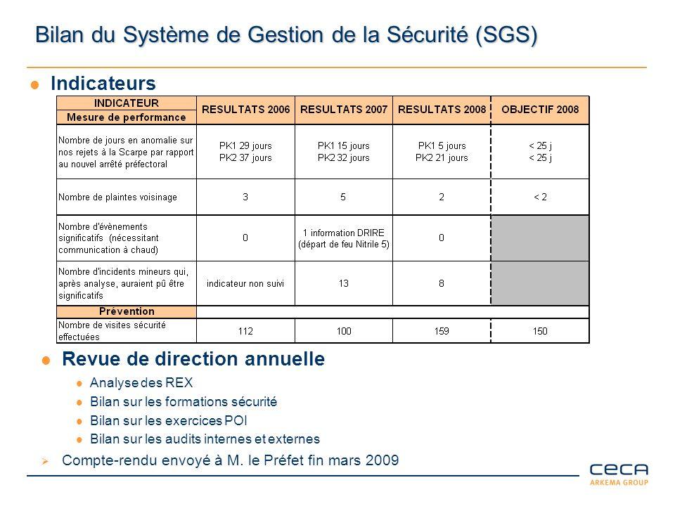 Bilan du Système de Gestion de la Sécurité (SGS)