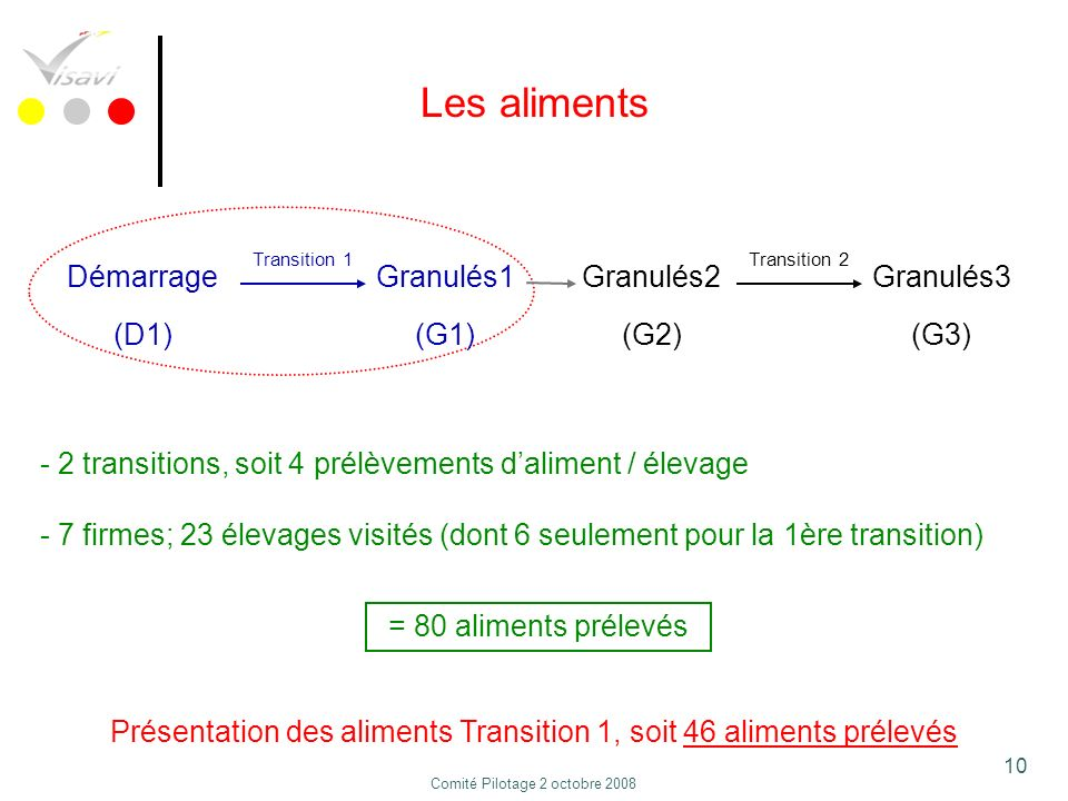 Les aliments Démarrage Granulés1 Granulés2 Granulés3 (D1) (G1) (G2)