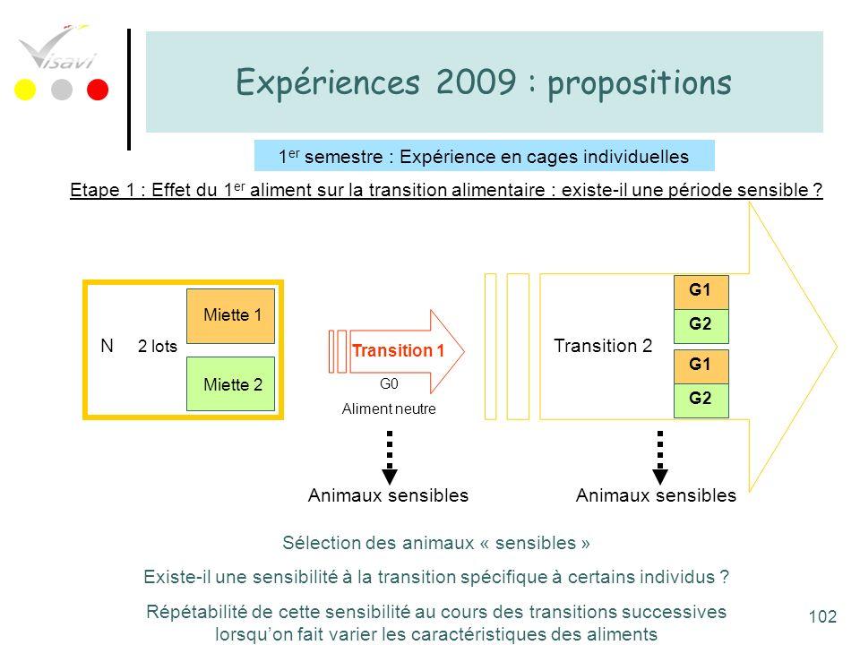 Expériences 2009 : propositions