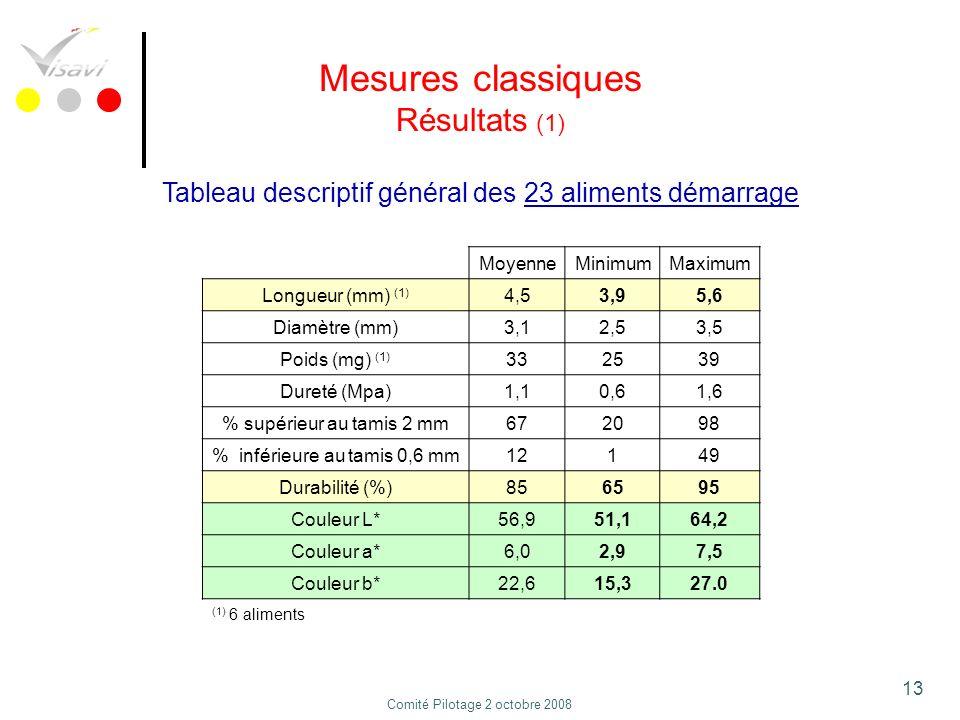 Mesures classiques Résultats (1)