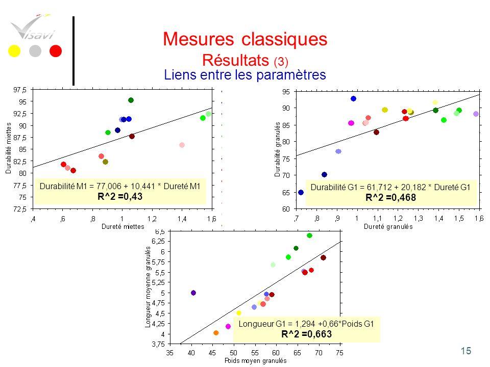 Mesures classiques Résultats (3) Liens entre les paramètres R^2 =0,43