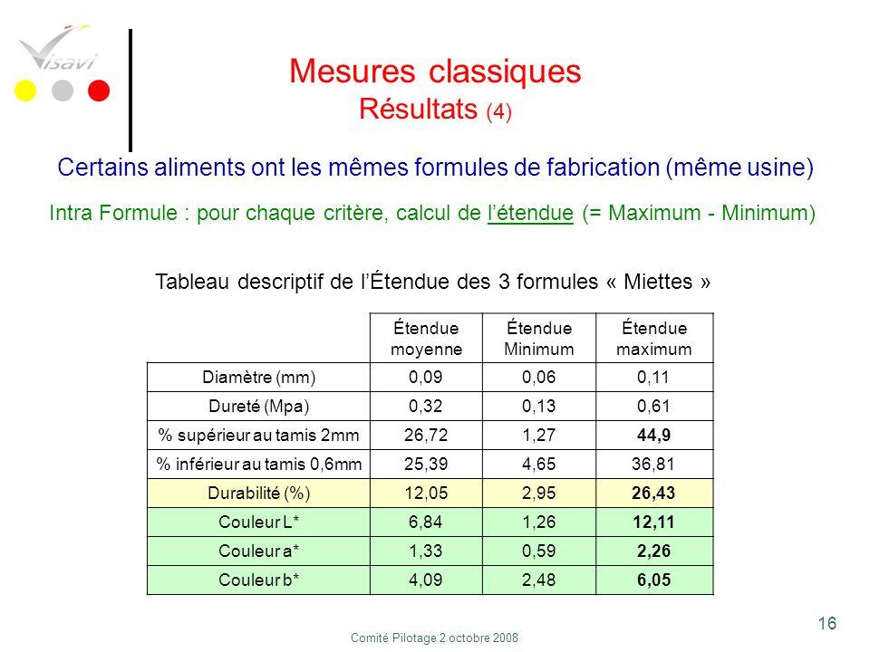 Mesures classiques Résultats (4)