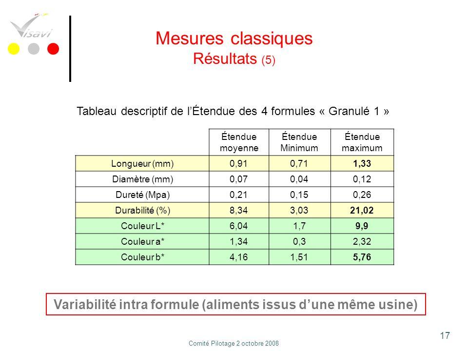 Variabilité intra formule (aliments issus d'une même usine)